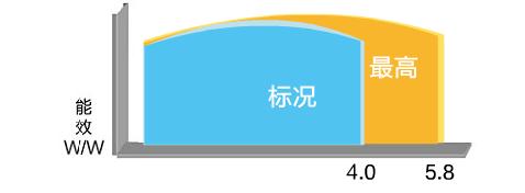 热·水域直热循环型商用必威体育首页能热水机组