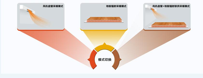 HZfs系列户式地暖热水空调机组