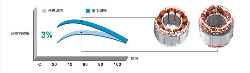 GMV水源热泵直流变频多联机组